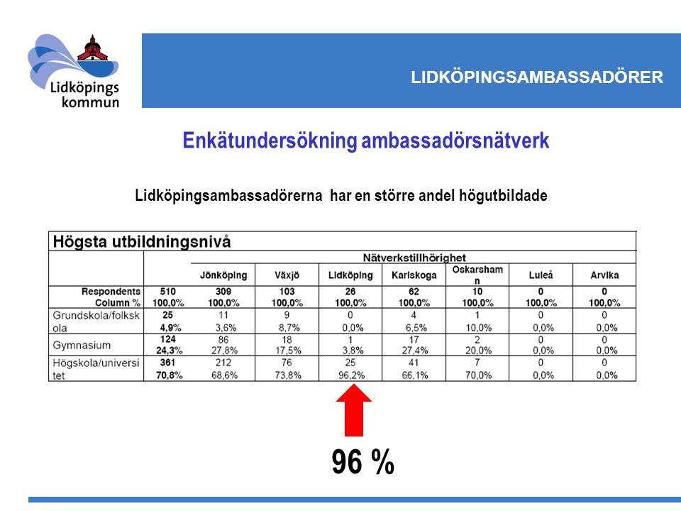 LIDKÖPINGSAMBASSADÖRER Enkätundersökning ambassadörsnätverk Lidköpingsambassadörerna har en större andel högutbildade 96 %