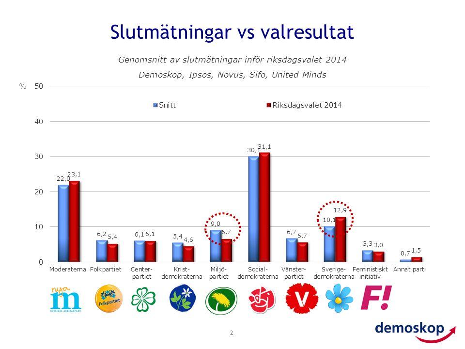 Slutmätningar vs valresultat 2 % Genomsnitt av slutmätningar inför riksdagsvalet 2014 Demoskop, Ipsos, Novus, Sifo, United Minds