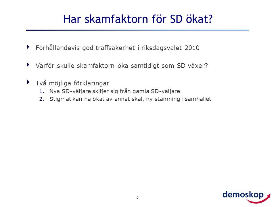 Har skamfaktorn för SD ökat?  Förhållandevis god träffsäkerhet i riksdagsvalet 2010  Varför skulle skamfaktorn öka samtidigt som SD växer?  Två möj