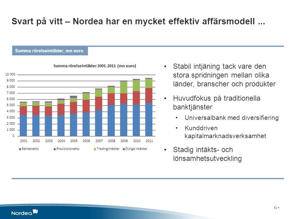 Svart på vitt – Nordea har en mycket effektiv affärsmodell... Summa rörelseintäkter, mn euro Stabil intjäning tack vare den stora spridningen mellan o