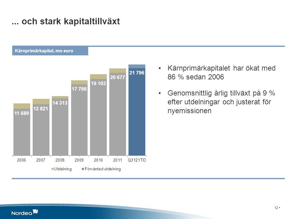 12... och stark kapitaltillväxt Kärnprimärkapital, mn euro Kärnprimärkapitalet har ökat med 86 % sedan 2006 Genomsnittlig årlig tillväxt på 9 % efter