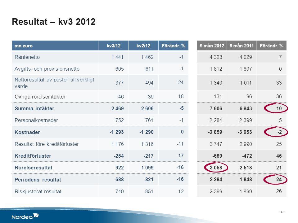 Resultat – kv3 2012 14 mn eurokv3/12kv2/12Förändr. %9 mån 20129 mån 2011Förändr. % Räntenetto 1 4411 4624 3234 0297 Avgifts- och provisionsnetto 60561