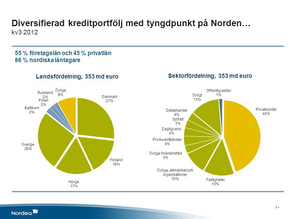 Sektorfördelning, 353 md euro Landsfördelning, 353 md euro Diversifierad kreditportfölj med tyngdpunkt på Norden… kv3 2012 55 % företagslån och 45 % p