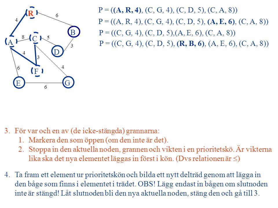 A R B F C D E G 4 6 8 5 3 4 3 4 6 6 P = ((C, D, 5), (R, B, 6), (A, E, 6), (C, A, 8)) P = ((C, D, 5), (G, E, 6), (R, B, 6), (A, E, 6), (C, A, 8)) 3.För var och en av (de icke-stängda) grannarna: 1.Markera den som öppen (om den inte är det).