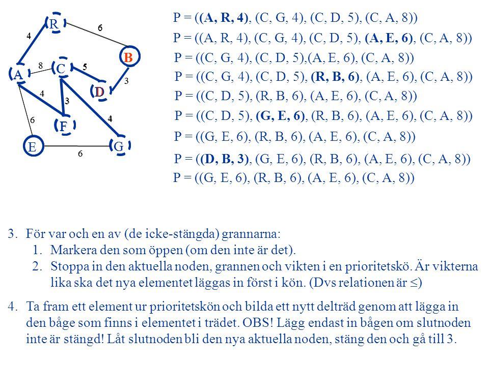 A R B F C D E G 4 6 8 5 3 4 3 4 6 6 P = ((C, A, 8)) P = ((R, B, 6), (A, E, 6), (C, A, 8)) P = ((A, E, 6), (C, A, 8)) P = () 4.Ta fram ett element ur prioritetskön och bilda ett nytt delträd genom att lägga in den båge som finns i elementet i trädet.