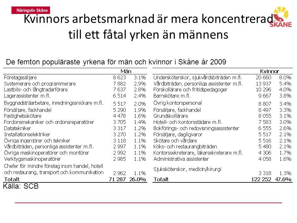 Kvinnors arbetsmarknad är mera koncentrerad till ett fåtal yrken än männens De femton populäraste yrkena för män och kvinnor i Skåne år 2009 Källa: SCB