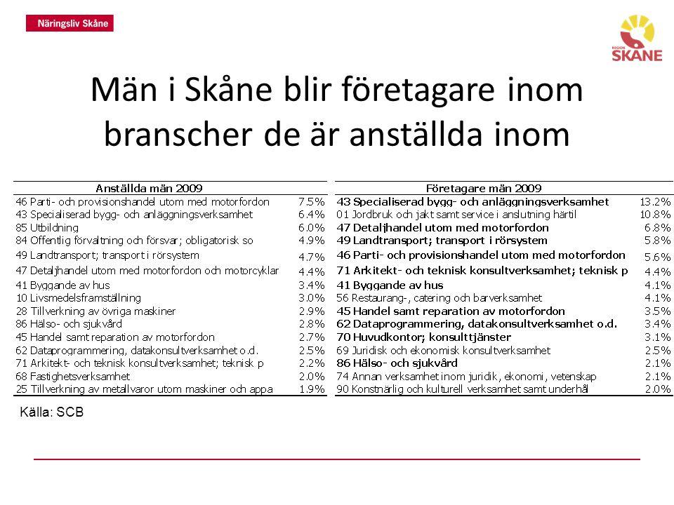 Män i Skåne blir företagare inom branscher de är anställda inom Källa: SCB