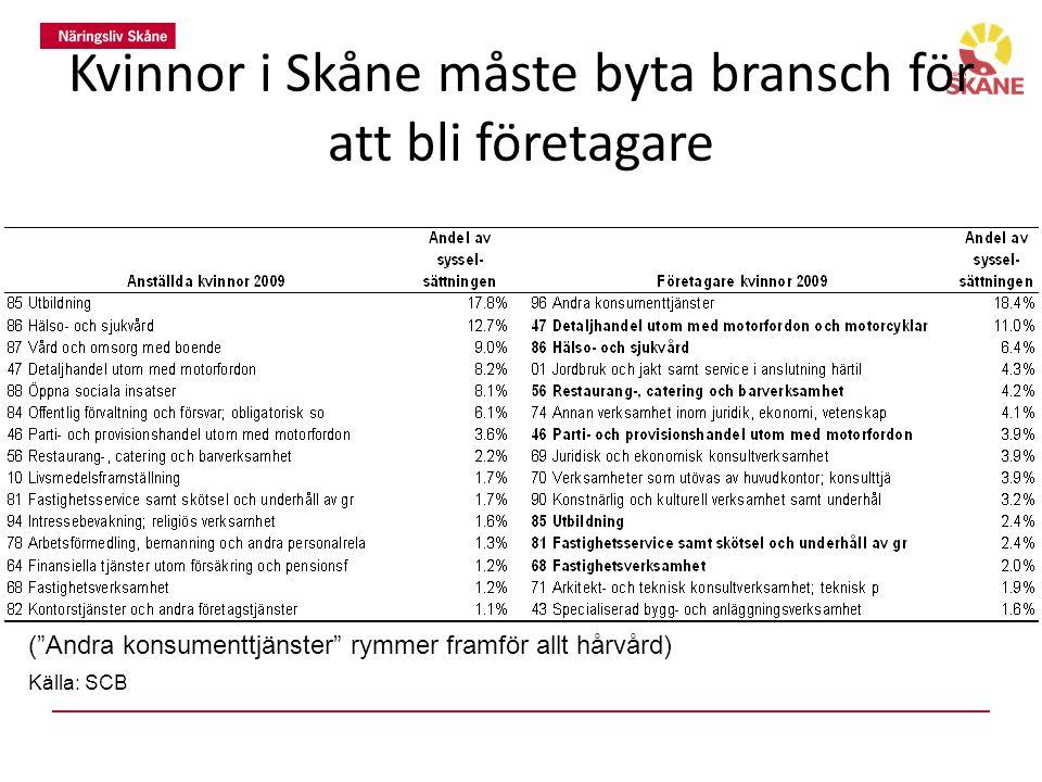 Kvinnor i Skåne måste byta bransch för att bli företagare ( Andra konsumenttjänster rymmer framför allt hårvård) Källa: SCB