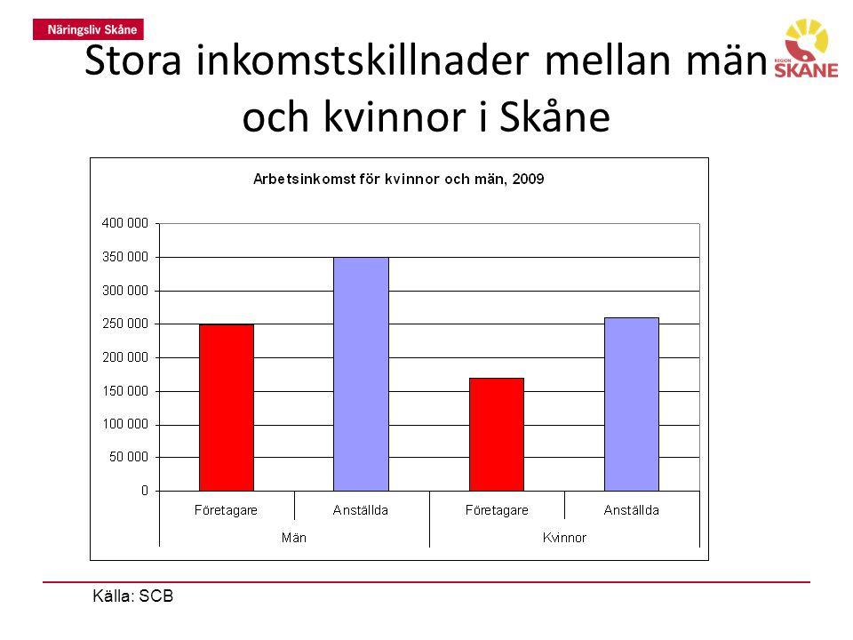 Stora inkomstskillnader mellan män och kvinnor i Skåne Källa: SCB