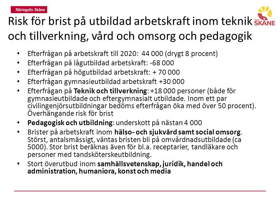 Risk för brist på utbildad arbetskraft inom teknik och tillverkning, vård och omsorg och pedagogik Efterfrågan på arbetskraft till 2020: 44 000 (drygt 8 procent) Efterfrågan på lågutbildad arbetskraft: -68 000 Efterfrågan på högutbildad arbetskraft: + 70 000 Efterfrågan gymnasieutbildad arbetskraft +30 000 Efterfrågan på Teknik och tillverkning: +18 000 personer (både för gymnasieutbildade och eftergymnasialt utbildade.