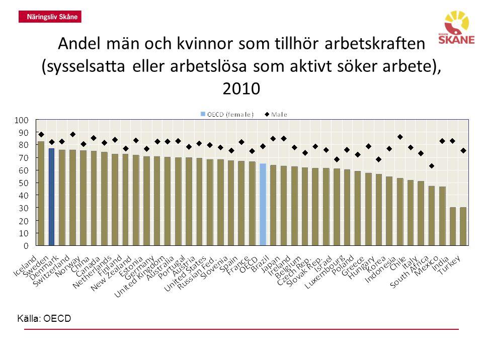 Andel män och kvinnor som tillhör arbetskraften (sysselsatta eller arbetslösa som aktivt söker arbete), 2010 Källa: OECD