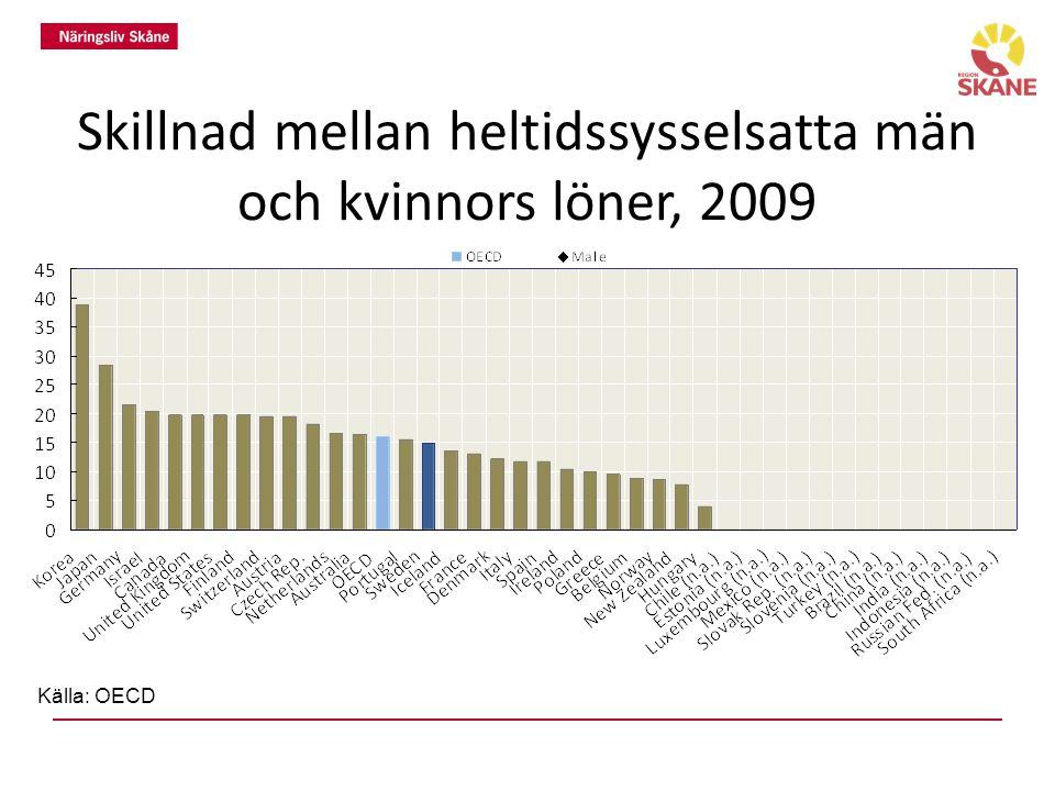 Skillnad mellan heltidssysselsatta män och kvinnors löner, 2009 Källa: OECD