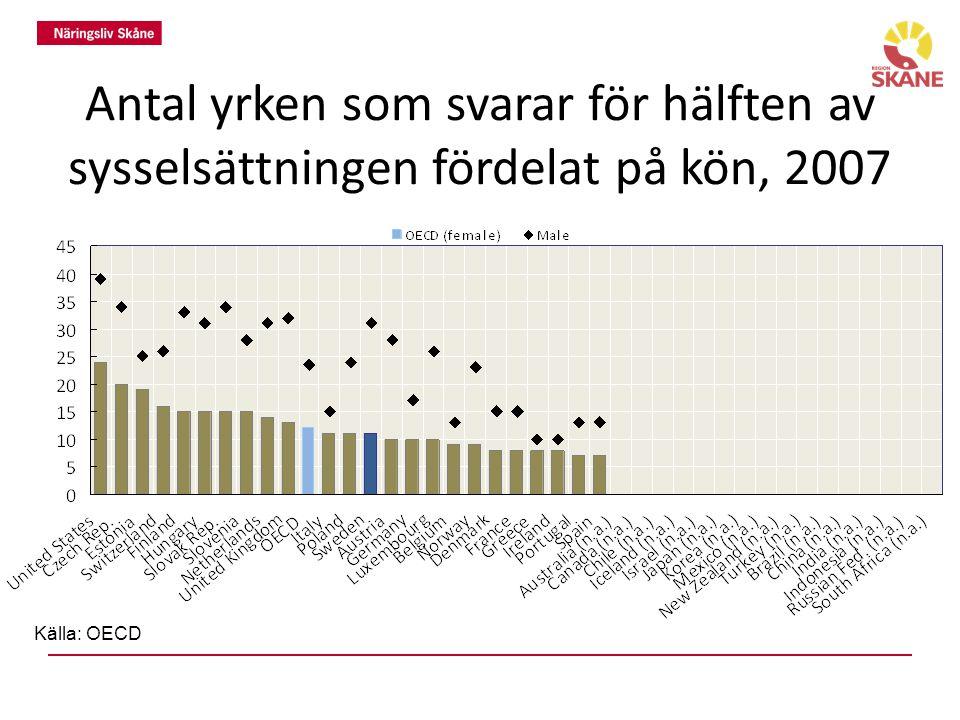 Antal yrken som svarar för hälften av sysselsättningen fördelat på kön, 2007 Källa: OECD