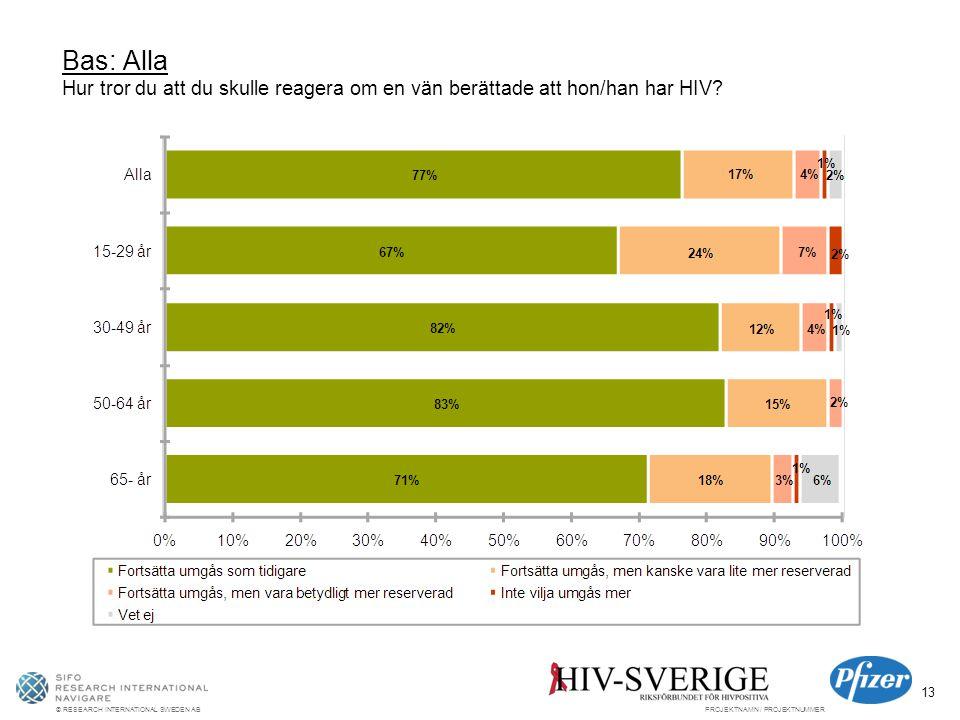 © RESEARCH INTERNATIONAL SWEDEN ABPROJEKTNAMN / PROJEKTNUMMER 13 Bas: Alla Hur tror du att du skulle reagera om en vän berättade att hon/han har HIV