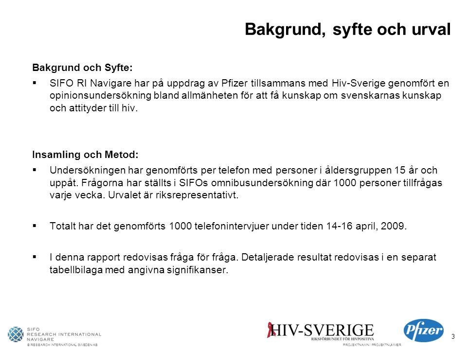 © RESEARCH INTERNATIONAL SWEDEN ABPROJEKTNAMN / PROJEKTNUMMER 3 Bakgrund, syfte och urval Bakgrund och Syfte:  SIFO RI Navigare har på uppdrag av Pfizer tillsammans med Hiv-Sverige genomfört en opinionsundersökning bland allmänheten för att få kunskap om svenskarnas kunskap och attityder till hiv.