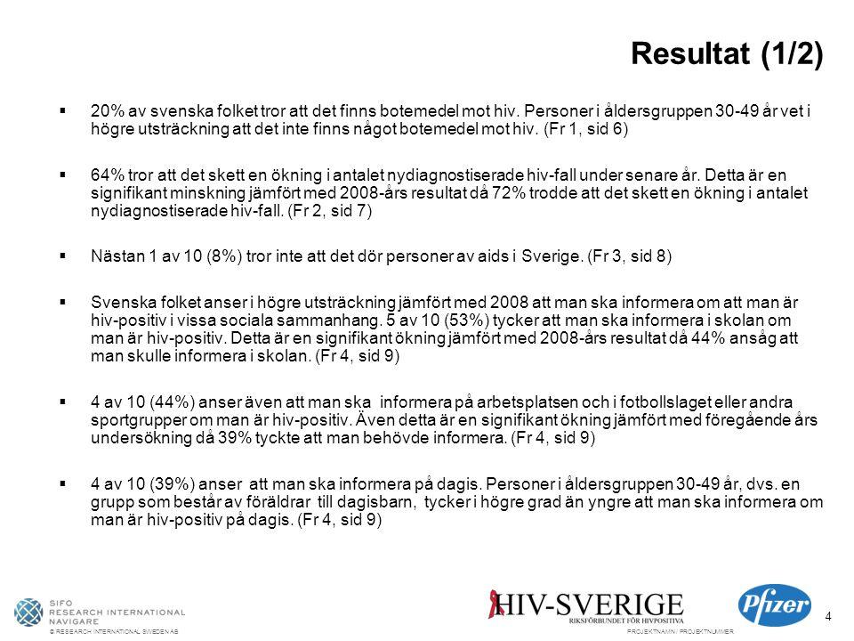 © RESEARCH INTERNATIONAL SWEDEN ABPROJEKTNAMN / PROJEKTNUMMER 4 Resultat (1/2)  20% av svenska folket tror att det finns botemedel mot hiv.