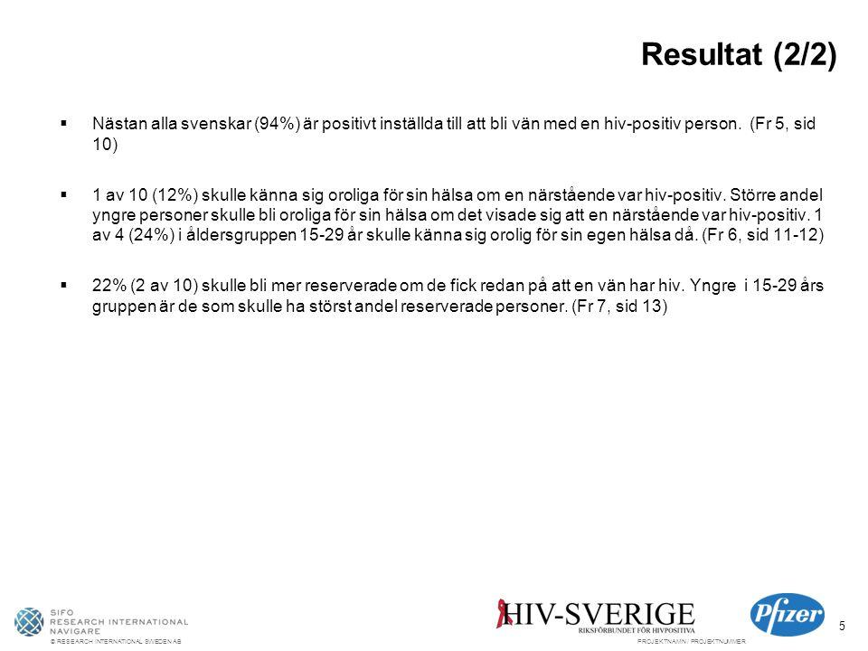 © RESEARCH INTERNATIONAL SWEDEN ABPROJEKTNAMN / PROJEKTNUMMER 5 Resultat (2/2)  Nästan alla svenskar (94%) är positivt inställda till att bli vän med en hiv-positiv person.
