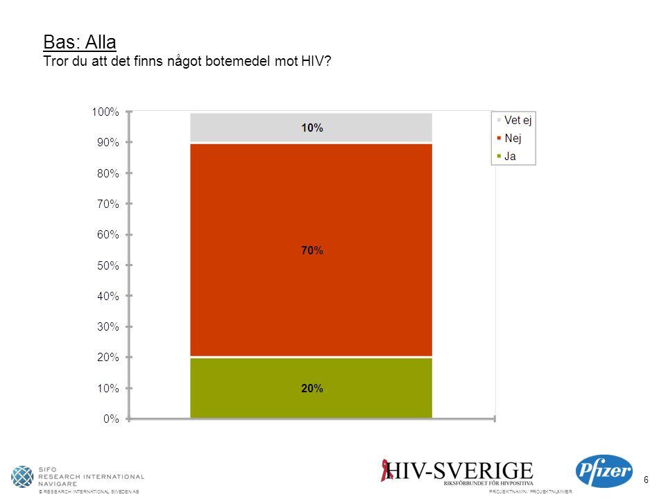 © RESEARCH INTERNATIONAL SWEDEN ABPROJEKTNAMN / PROJEKTNUMMER 6 Bas: Alla Tror du att det finns något botemedel mot HIV?