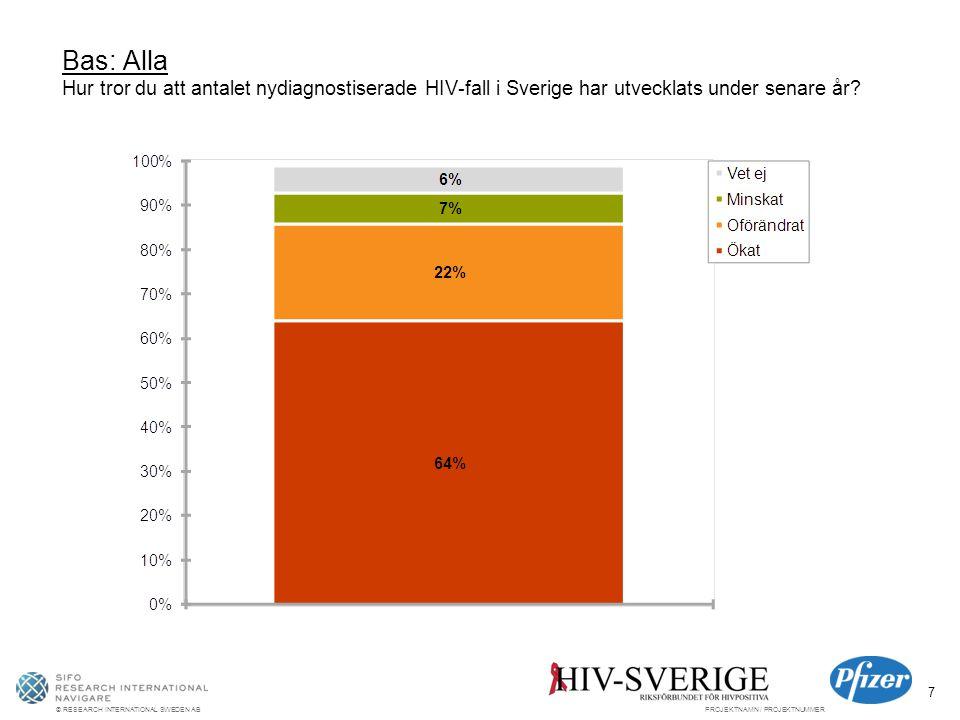 © RESEARCH INTERNATIONAL SWEDEN ABPROJEKTNAMN / PROJEKTNUMMER 7 Bas: Alla Hur tror du att antalet nydiagnostiserade HIV-fall i Sverige har utvecklats under senare år