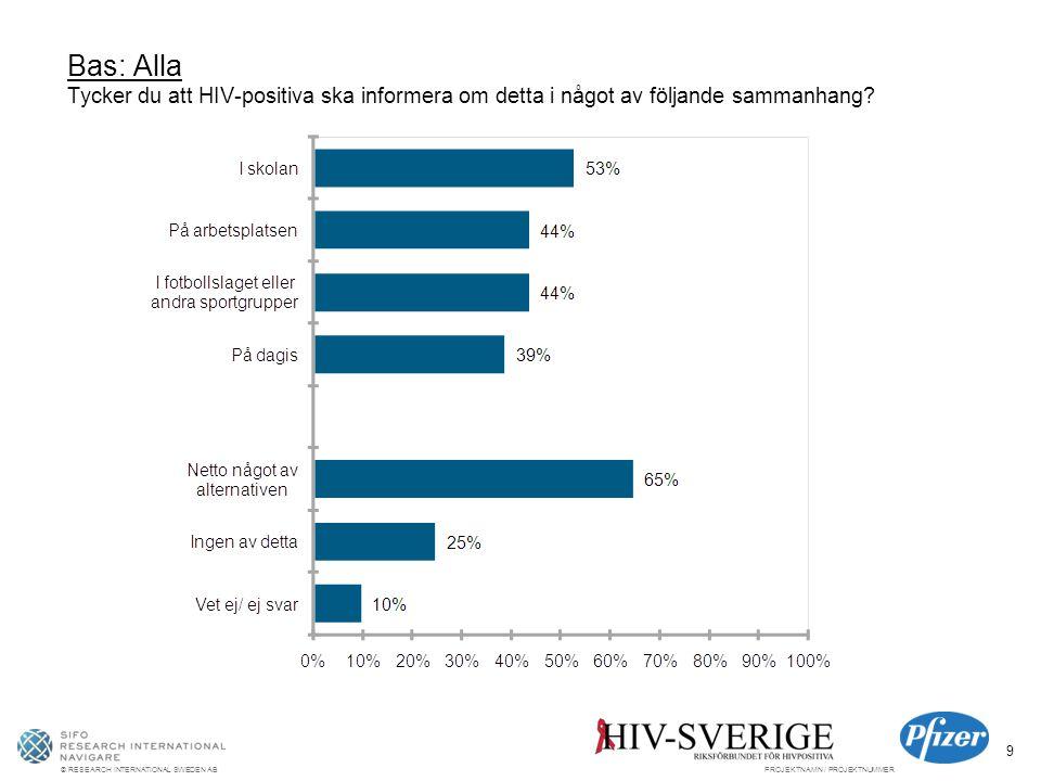 © RESEARCH INTERNATIONAL SWEDEN ABPROJEKTNAMN / PROJEKTNUMMER 9 Bas: Alla Tycker du att HIV-positiva ska informera om detta i något av följande sammanhang