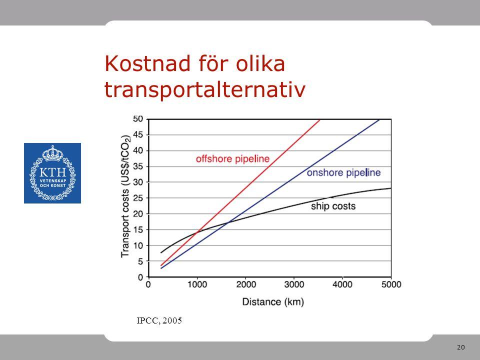20 Kostnad för olika transportalternativ IPCC, 2005