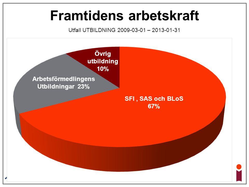 Åter AF 33% Framtidens arbetskraft Utfall UTBILDNING 2009-03-01 – 2013-01-31 Nystartsjobb 29% Jobb 29% Utan bidrag SFI, SAS och BLoS 67% Arbetsförmedl