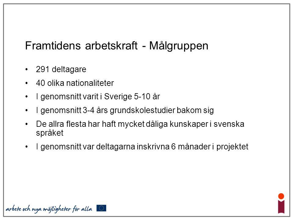 Framtidens arbetskraft - Målgruppen 291 deltagare 40 olika nationaliteter I genomsnitt varit i Sverige 5-10 år I genomsnitt 3-4 års grundskolestudier