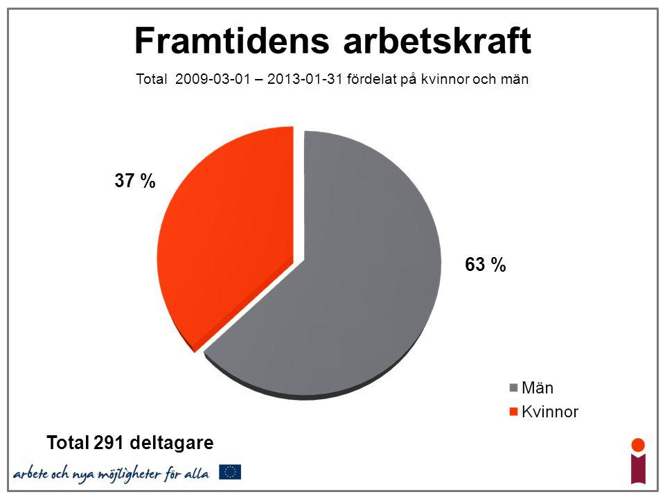 Framtidens arbetskraft Total 2009-03-01 – 2013-01-31 fördelat på kvinnor och män Total 291 deltagare 37 % 63 %