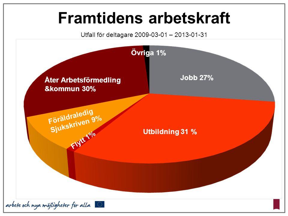 Framtidens arbetskraft Utfall för deltagare 2009-03-01 – 2013-01-31 Utbildning 31 % Jobb 27% Föräldraledig Sjukskriven 9% Flytt 1% Övriga 1% Åter Arbe