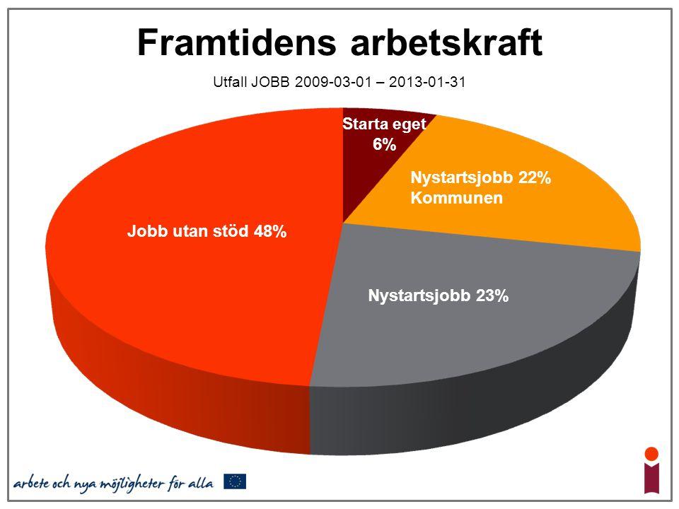 Framtidens arbetskraft Utfall JOBB 2009-03-01 – 2013-01-31 Nystartsjobb 22% Kommunen Nystartsjobb 23% Starta eget 6% Jobb utan stöd 48%