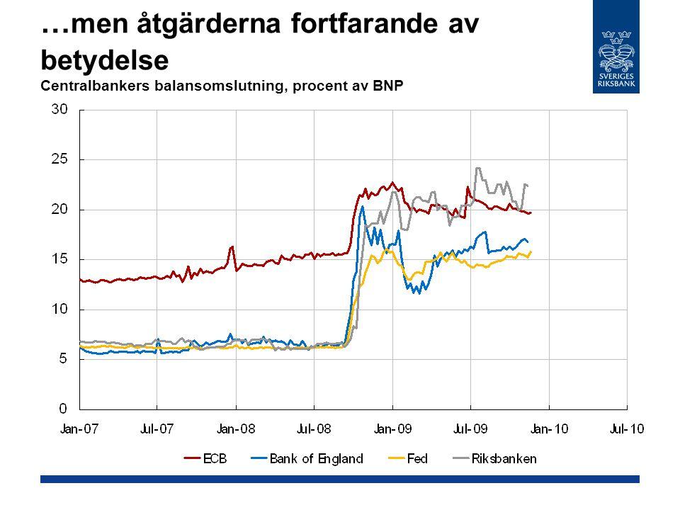 … men åtgärderna fortfarande av betydelse Centralbankers balansomslutning, procent av BNP