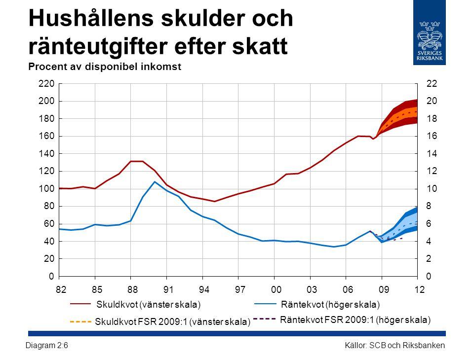 Hushållens skulder och ränteutgifter efter skatt Procent av disponibel inkomst Källor: SCB och RiksbankenDiagram 2:6