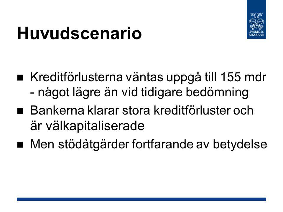 Huvudscenario Kreditförlusterna väntas uppgå till 155 mdr - något lägre än vid tidigare bedömning Bankerna klarar stora kreditförluster och är välkapi