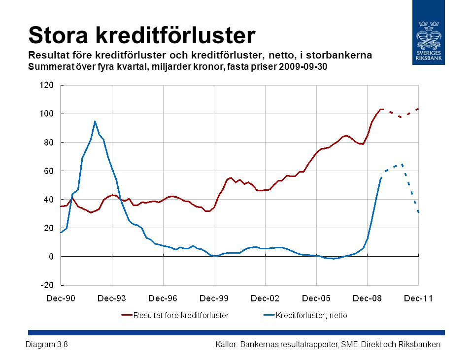 Källor: Bankernas resultatrapporter, SME Direkt och RiksbankenDiagram 3:8 Stora kreditförluster Resultat före kreditförluster och kreditförluster, netto, i storbankerna Summerat över fyra kvartal, miljarder kronor, fasta priser 2009-09-30