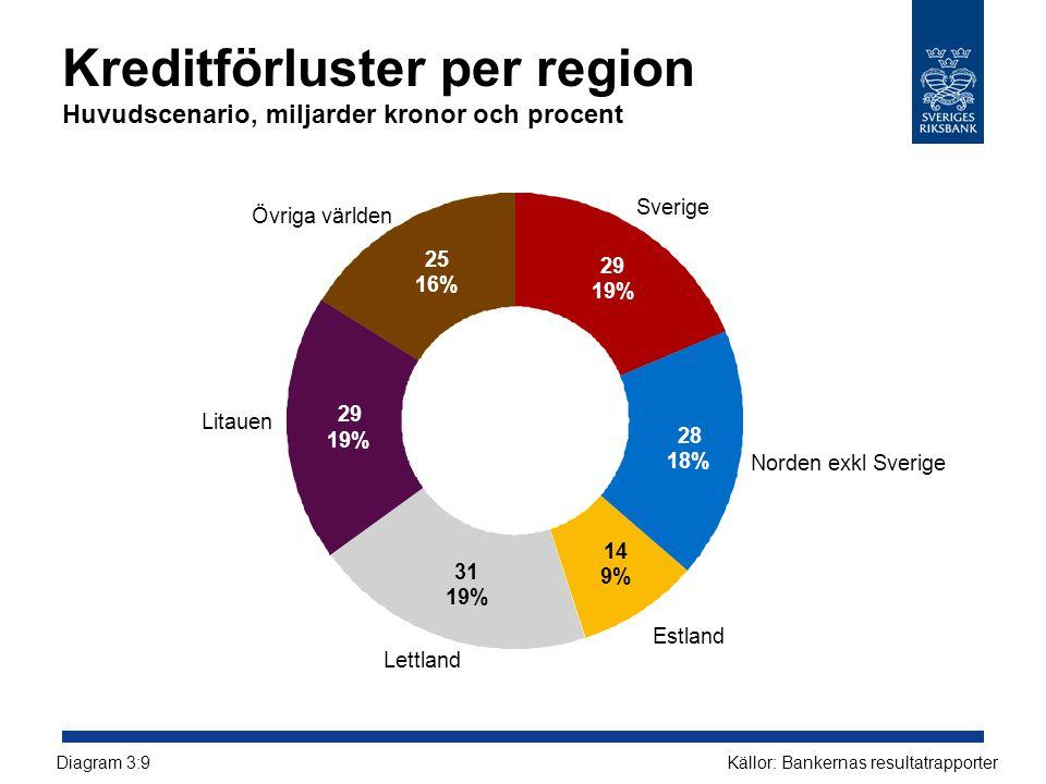 Kreditförluster per region Huvudscenario, miljarder kronor och procent Källor: Bankernas resultatrapporterDiagram 3:9 25 16% 29 19% 31 19% 14 9% 28 18