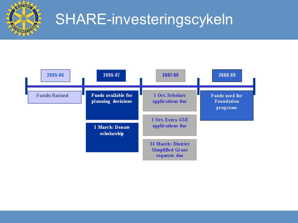 SHARE-investeringscykeln