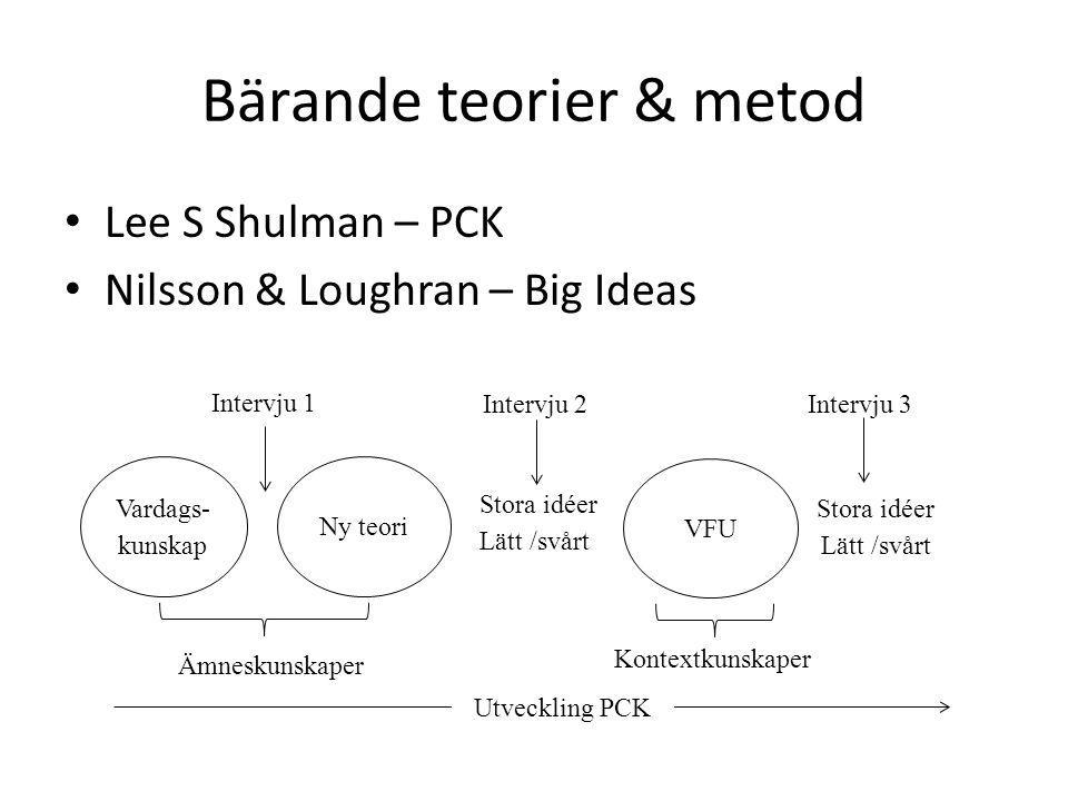 Bärande teorier & metod Lee S Shulman – PCK Nilsson & Loughran – Big Ideas Stora idéer Lätt /svårt Vardags- kunskap Ny teori Intervju 1 VFU Ämneskunsk