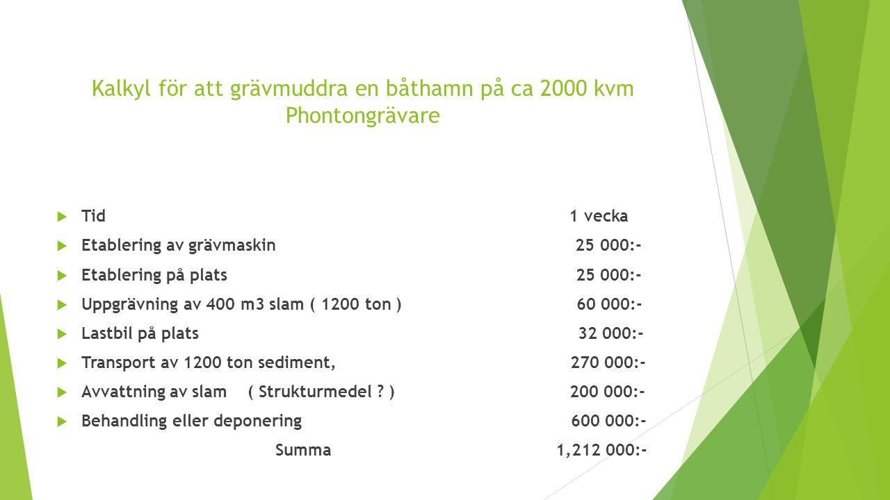 Kalkyl för att grävmuddra en båthamn på ca 2000 kvm Phontongrävare  Tid 1 vecka  Etablering av grävmaskin 25 000:-  Etablering på plats 25 000:-  Uppgrävning av 400 m3 slam ( 1200 ton ) 60 000:-  Lastbil på plats 32 000:-  Transport av 1200 ton sediment, 270 000:-  Avvattning av slam ( Strukturmedel .