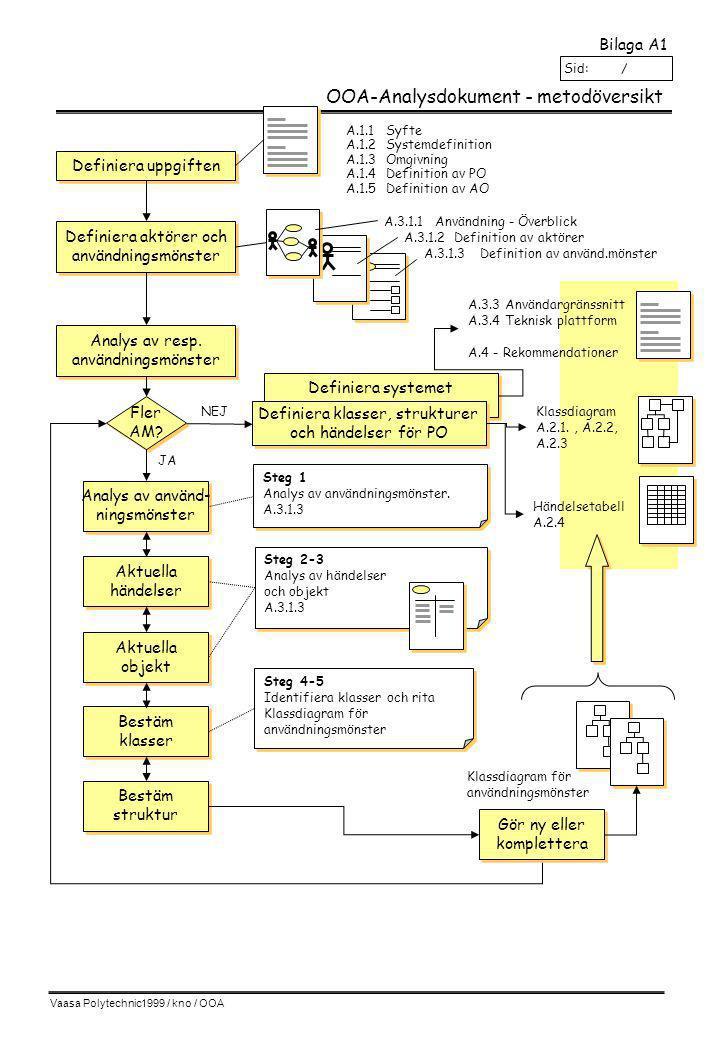 Vaasa Polytechnic1999 / kno / OOA Komponenter enligt UML-notationen Analysdokument: Del: A1 Kapitel: A.1.3 Sid: / Klassnamn attribut operation Textkommentarer Användnings fall Aktör Tillstånd