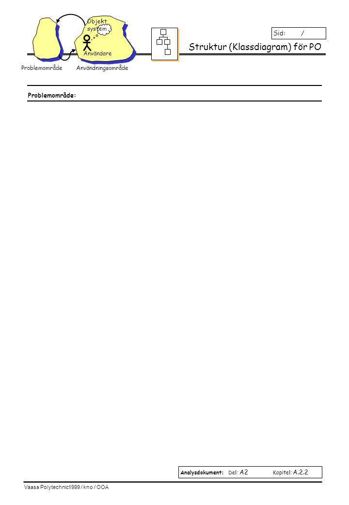 Vaasa Polytechnic1999 / kno / OOA Definiering av klasser (Klasskort) Analysdokument: Del: A2 Kapitel: A.2.3 Sid: / klass1 attribut1 operation1( ) operation2( ) Klassnamn: Attribut(tillstånd): Operationer (beteende): Beskrivning: