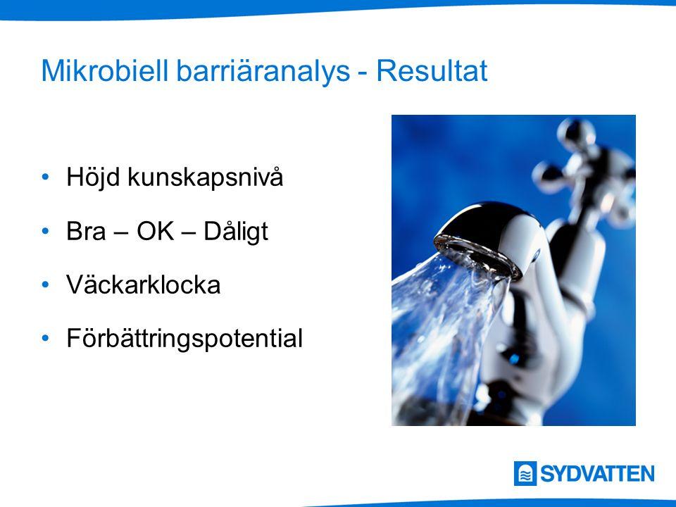 Mikrobiell barriäranalys - Resultat Höjd kunskapsnivå Bra – OK – Dåligt Väckarklocka Förbättringspotential