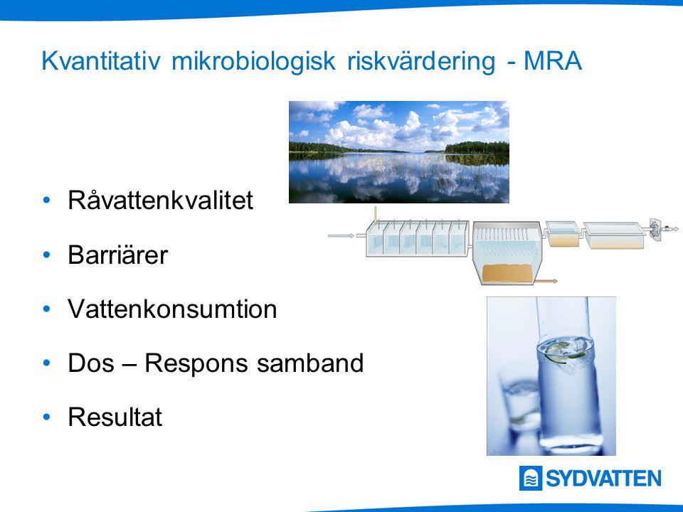 Kvantitativ mikrobiologisk riskvärdering - MRA Råvattenkvalitet Barriärer Vattenkonsumtion Dos – Respons samband Resultat