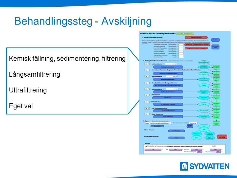Behandlingssteg - Avskiljning Kemisk fällning, sedimentering, filtrering Långsamfiltrering Ultrafiltrering Eget val