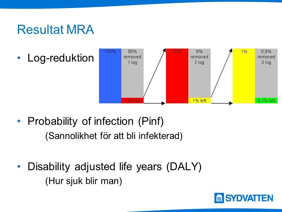 Resultat MRA Log-reduktion Probability of infection (Pinf) (Sannolikhet för att bli infekterad) Disability adjusted life years (DALY) (Hur sjuk blir m