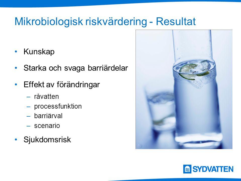 Mikrobiologisk riskvärdering - Resultat Kunskap Starka och svaga barriärdelar Effekt av förändringar –råvatten –processfunktion –barriärval –scenario Sjukdomsrisk