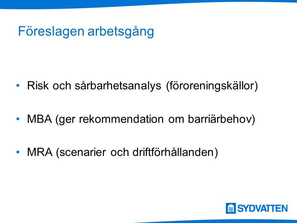 Föreslagen arbetsgång Risk och sårbarhetsanalys (föroreningskällor) MBA (ger rekommendation om barriärbehov) MRA (scenarier och driftförhållanden)