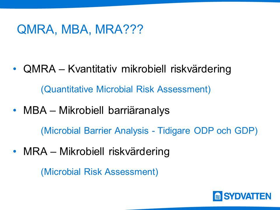 QMRA, MBA, MRA??? QMRA – Kvantitativ mikrobiell riskvärdering (Quantitative Microbial Risk Assessment) MBA – Mikrobiell barriäranalys (Microbial Barri