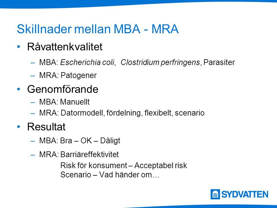Skillnader mellan MBA - MRA Råvattenkvalitet –MBA: Escherichia coli, Clostridium perfringens, Parasiter –MRA: Patogener Genomförande –MBA: Manuellt –MRA: Datormodell, fördelning, flexibelt, scenario Resultat –MBA: Bra – OK – Dåligt –MRA:Barriäreffektivitet Risk för konsument – Acceptabel risk Scenario – Vad händer om…