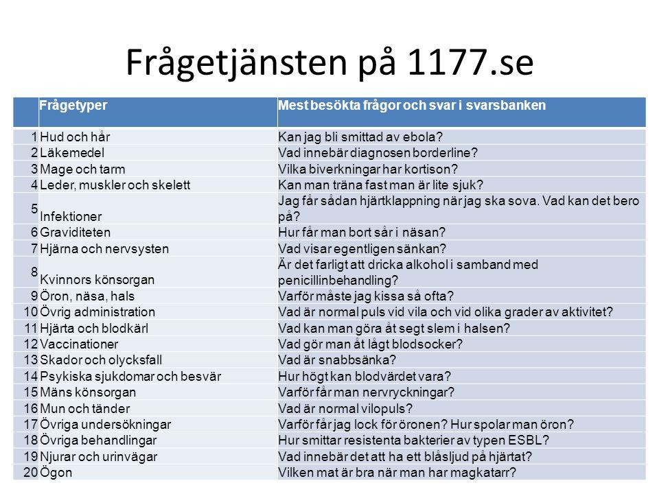 Frågetjänsten på 1177.se FrågetyperMest besökta frågor och svar i svarsbanken 1 Hud och hårKan jag bli smittad av ebola.