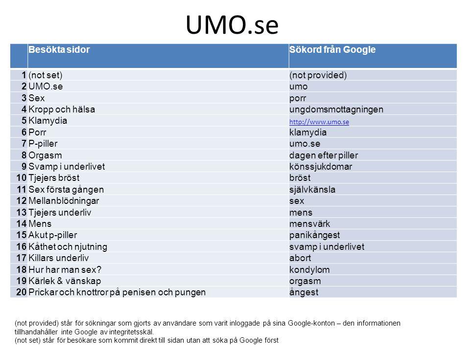 UMO.se Besökta sidorSökord från Google 1(not set)(not provided) 2UMO.seumo 3Sexporr 4Kropp och hälsaungdomsmottagningen 5Klamydia http://www.umo.se 6P